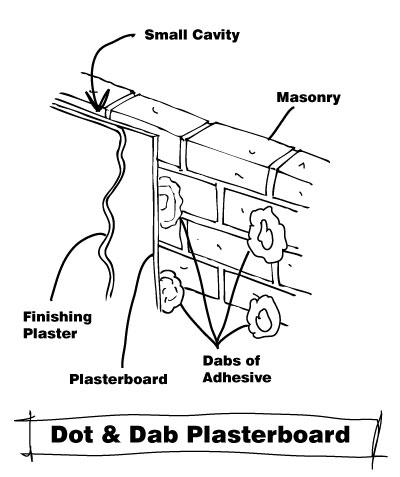 Dot & Dab Plasterboard wall